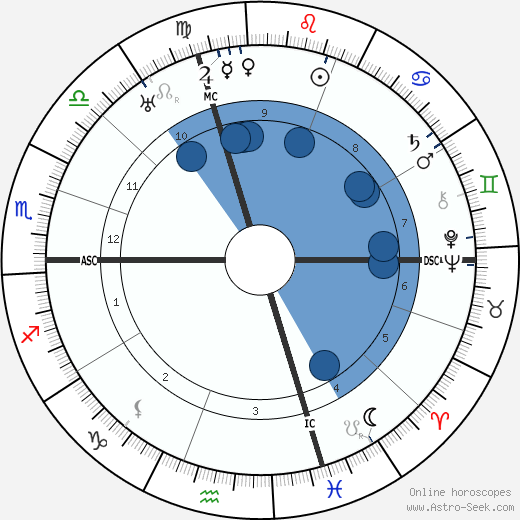 Aristide Baracchi wikipedia, horoscope, astrology, instagram