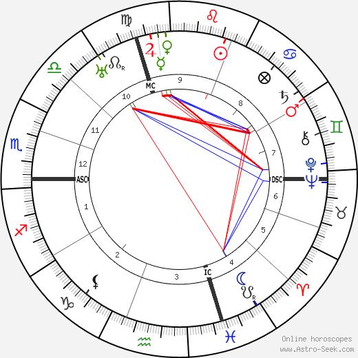Aristide Baracchi tema natale, oroscopo, Aristide Baracchi oroscopi gratuiti, astrologia
