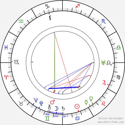 Arnold Flögl день рождения гороскоп, Arnold Flögl Натальная карта онлайн
