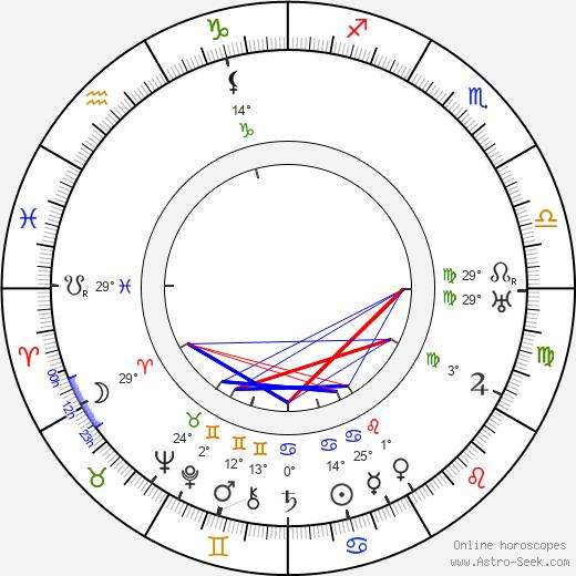 Carl M. Leviness birth chart, biography, wikipedia 2019, 2020