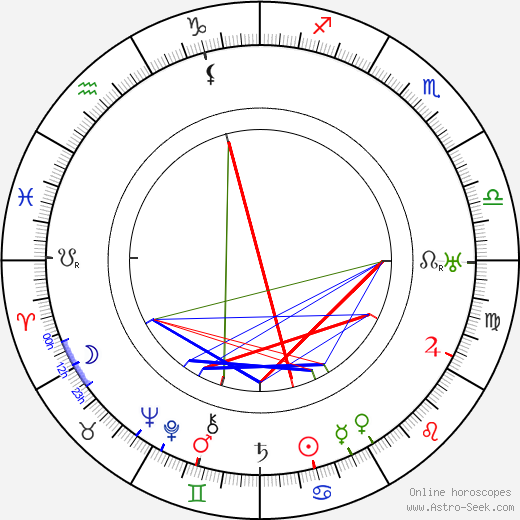 Carl M. Leviness astro natal birth chart, Carl M. Leviness horoscope, astrology