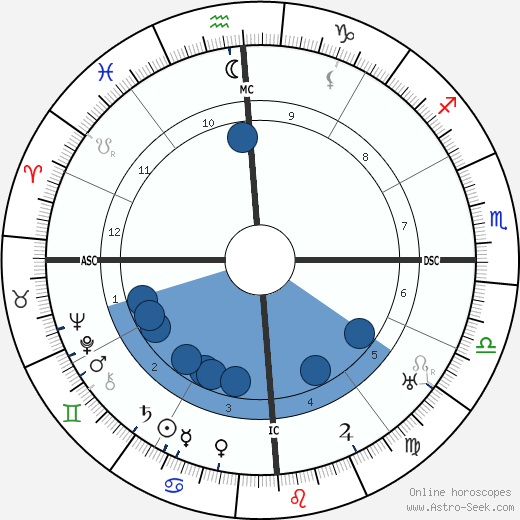 Dorothea Mackellar wikipedia, horoscope, astrology, instagram