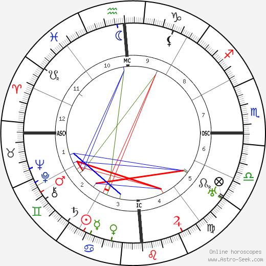 Dorothea Mackellar tema natale, oroscopo, Dorothea Mackellar oroscopi gratuiti, astrologia
