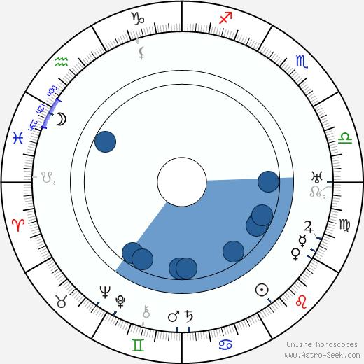 Emil Artur Longen wikipedia, horoscope, astrology, instagram