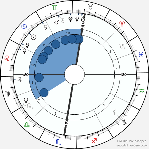 Ernst Bloch wikipedia, horoscope, astrology, instagram
