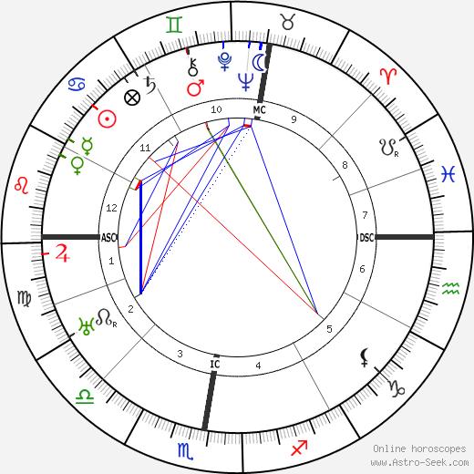 Эрнст Блох Ernst Bloch день рождения гороскоп, Ernst Bloch Натальная карта онлайн