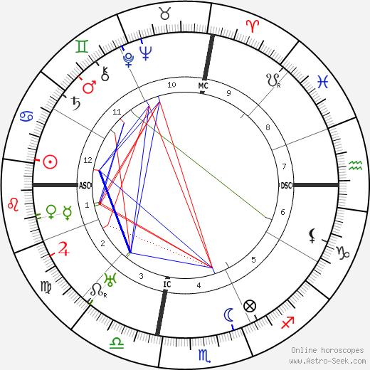 Frances Parkinson Keyes день рождения гороскоп, Frances Parkinson Keyes Натальная карта онлайн