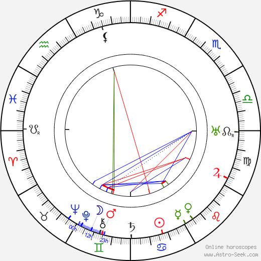 Gustav Ammann день рождения гороскоп, Gustav Ammann Натальная карта онлайн