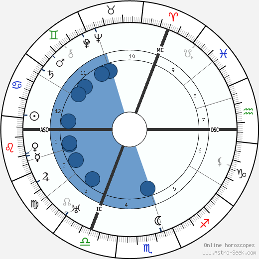 Jacques Feyder wikipedia, horoscope, astrology, instagram