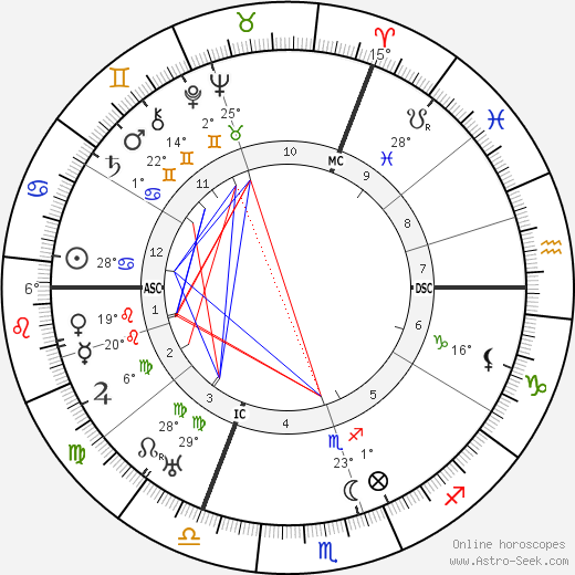 Jacques Feyder birth chart, biography, wikipedia 2019, 2020
