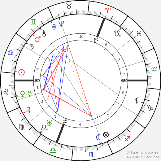 Jacques Feyder astro natal birth chart, Jacques Feyder horoscope, astrology