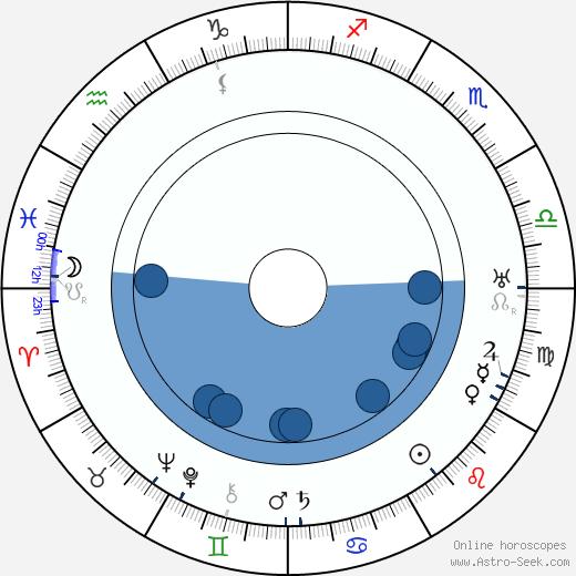 Luigi Serventi wikipedia, horoscope, astrology, instagram