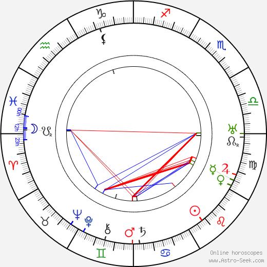 Luigi Serventi день рождения гороскоп, Luigi Serventi Натальная карта онлайн