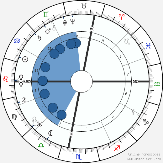 Marino Moretti wikipedia, horoscope, astrology, instagram