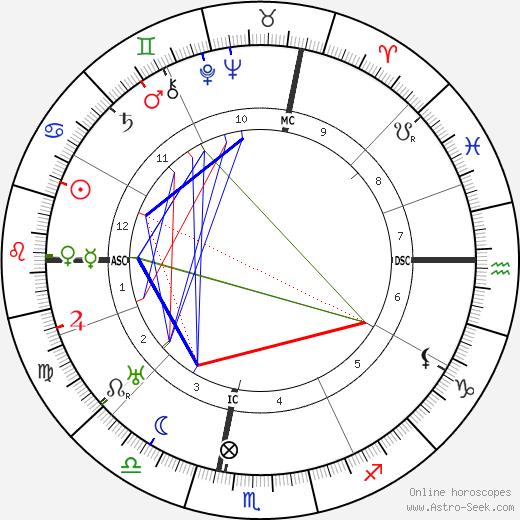Marino Moretti tema natale, oroscopo, Marino Moretti oroscopi gratuiti, astrologia
