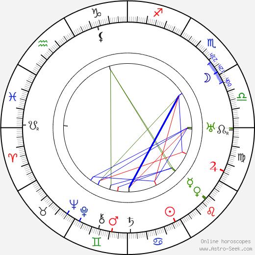 Yrjö Somersalmi день рождения гороскоп, Yrjö Somersalmi Натальная карта онлайн