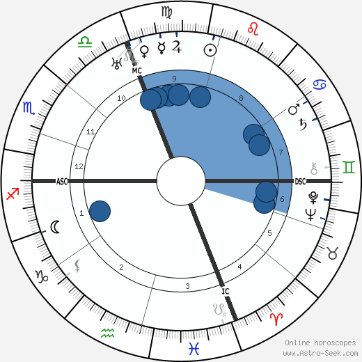 Dino Campana wikipedia, horoscope, astrology, instagram