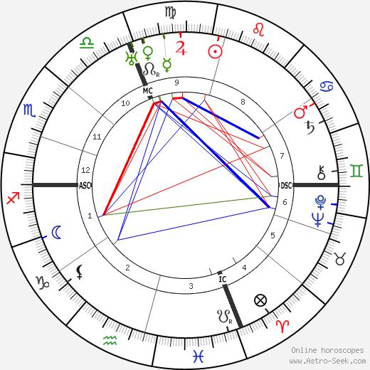 Dino Campana tema natale, oroscopo, Dino Campana oroscopi gratuiti, astrologia