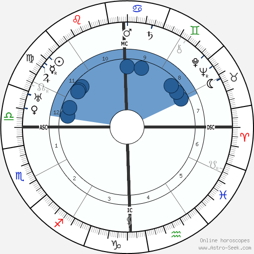 DuBose Heyward wikipedia, horoscope, astrology, instagram
