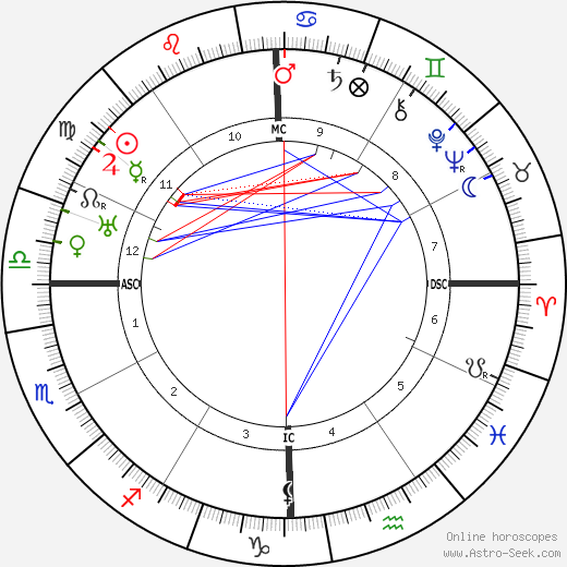DuBose Heyward день рождения гороскоп, DuBose Heyward Натальная карта онлайн