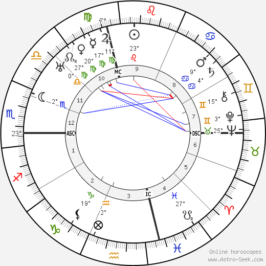 Edna Ferber birth chart, biography, wikipedia 2017, 2018
