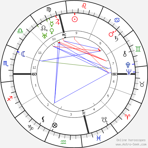 Edna Ferber astro natal birth chart, Edna Ferber horoscope, astrology