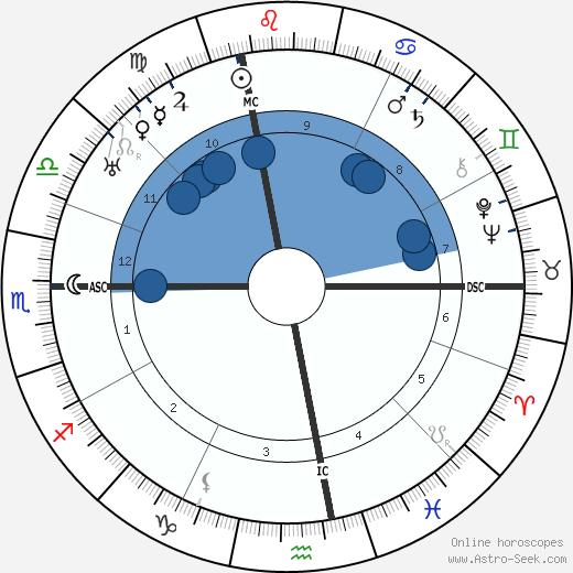 Ferdinand de Brinon wikipedia, horoscope, astrology, instagram