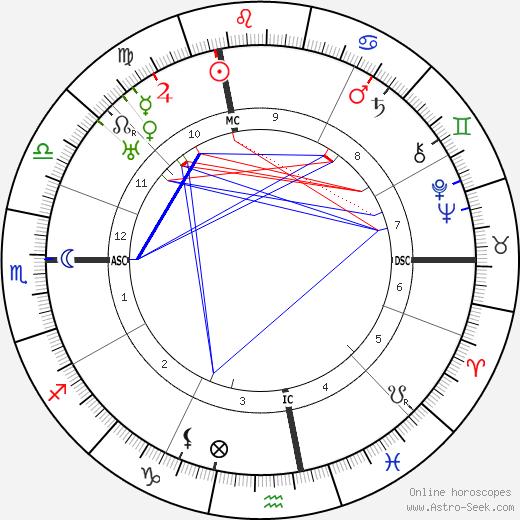 Ferdinand de Brinon день рождения гороскоп, Ferdinand de Brinon Натальная карта онлайн