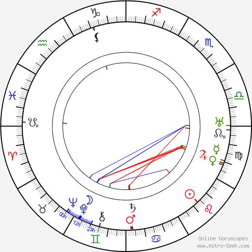Gerda Holmes birth chart, Gerda Holmes astro natal horoscope, astrology