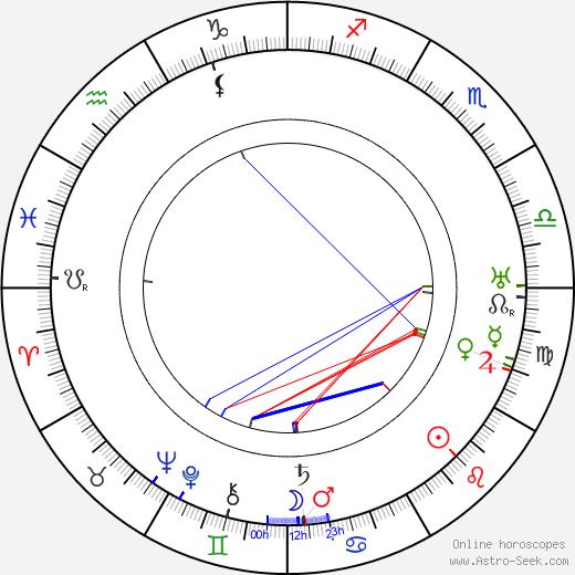 Гордон Харкер Gordon Harker день рождения гороскоп, Gordon Harker Натальная карта онлайн