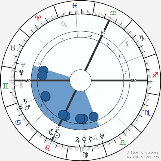 Hugh Herbert wikipedia, horoscope, astrology, instagram