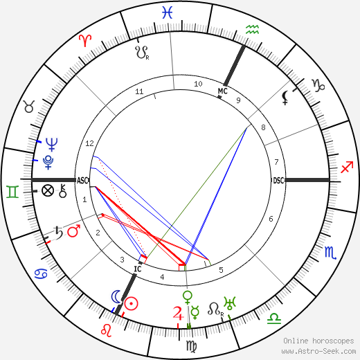 Hugh Herbert tema natale, oroscopo, Hugh Herbert oroscopi gratuiti, astrologia