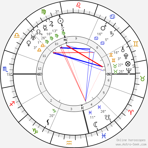 Jules Romains birth chart, biography, wikipedia 2019, 2020