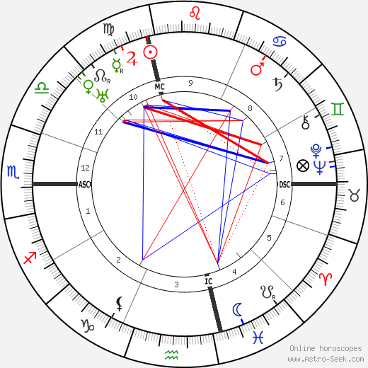 Jules Romains astro natal birth chart, Jules Romains horoscope, astrology
