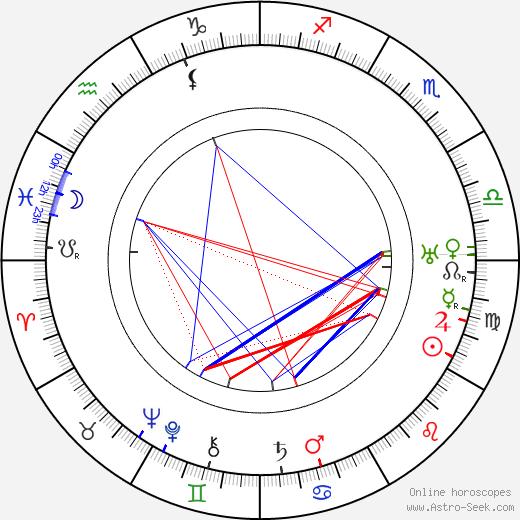 Leo Peukert день рождения гороскоп, Leo Peukert Натальная карта онлайн