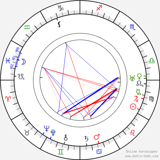 Max Wilmsen birth chart, Max Wilmsen astro natal horoscope, astrology