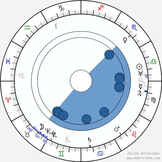 Akira Tani wikipedia, horoscope, astrology, instagram
