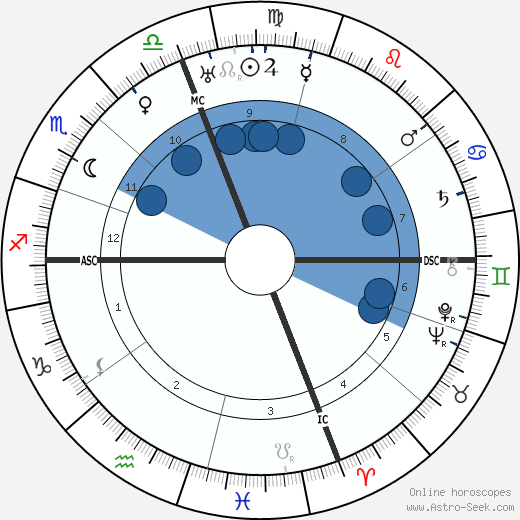 Aquilino Ribeiro wikipedia, horoscope, astrology, instagram