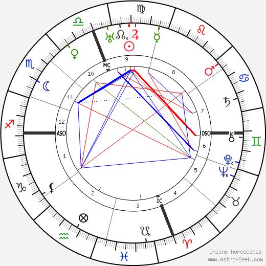 Акилину Рибейру Aquilino Ribeiro день рождения гороскоп, Aquilino Ribeiro Натальная карта онлайн