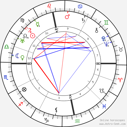 D. H. Lawrence birth chart, D. H. Lawrence astro natal horoscope, astrology