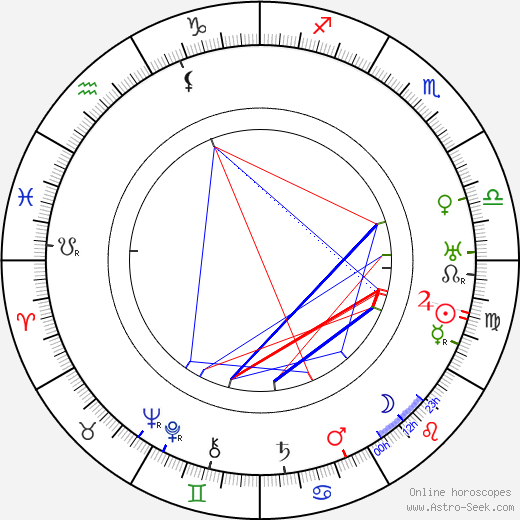 Eino Palola tema natale, oroscopo, Eino Palola oroscopi gratuiti, astrologia