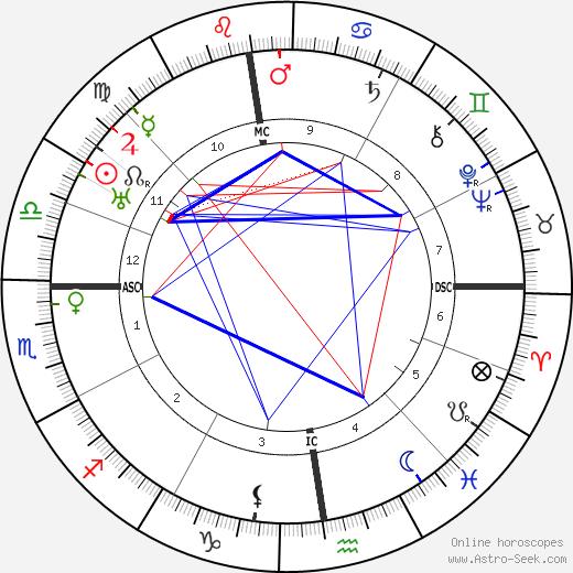 Эрих фон Штрогейм Erich von Stroheim день рождения гороскоп, Erich von Stroheim Натальная карта онлайн