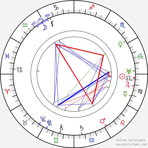 Ernst Reicher birth chart, Ernst Reicher astro natal horoscope, astrology