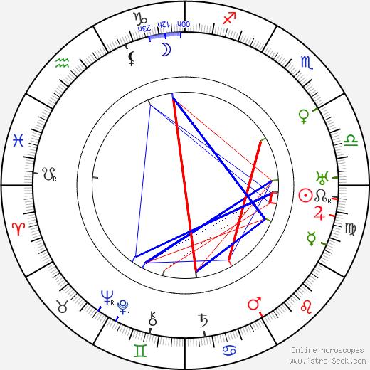 Georg Grönroos astro natal birth chart, Georg Grönroos horoscope, astrology