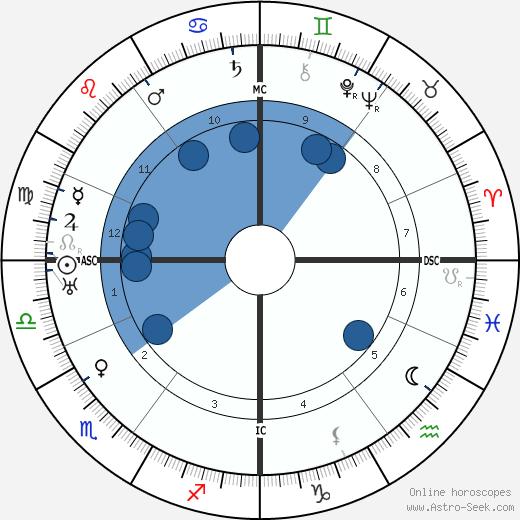 Gertrud Leistikow wikipedia, horoscope, astrology, instagram