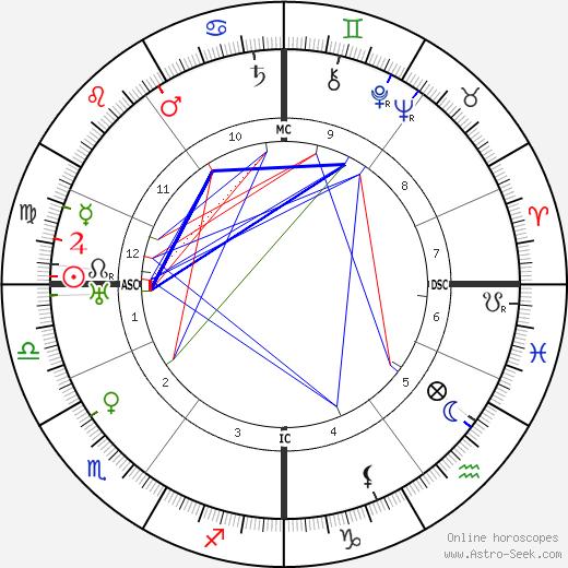 Gertrud Leistikow birth chart, Gertrud Leistikow astro natal horoscope, astrology