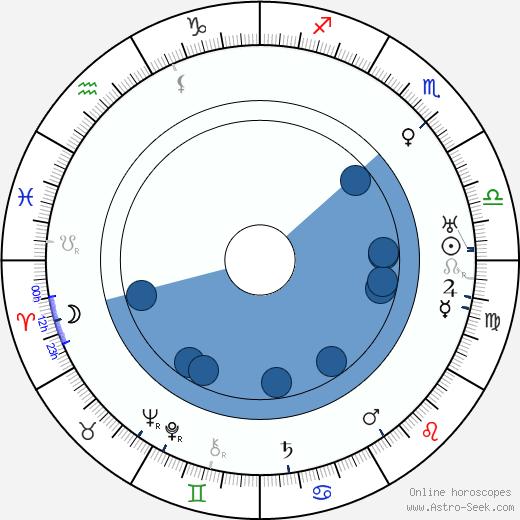 Hanna Ralph wikipedia, horoscope, astrology, instagram