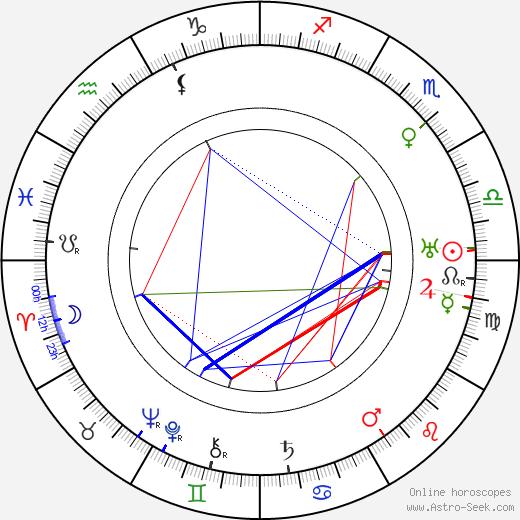 Hanna Ralph tema natale, oroscopo, Hanna Ralph oroscopi gratuiti, astrologia