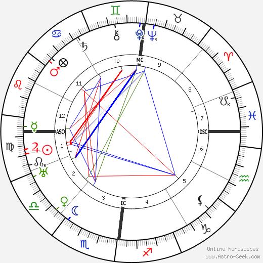 Heinrich Hoffman день рождения гороскоп, Heinrich Hoffman Натальная карта онлайн