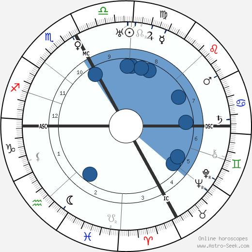 Henri Béraud wikipedia, horoscope, astrology, instagram